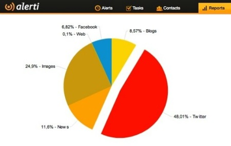Earth Day 2012 Social Media Buzz