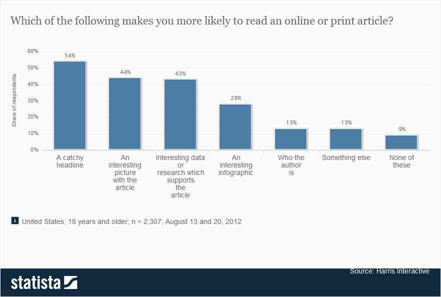 Top reasons for reading content
