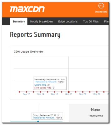 MaxCDN Control Panel - a clean slate