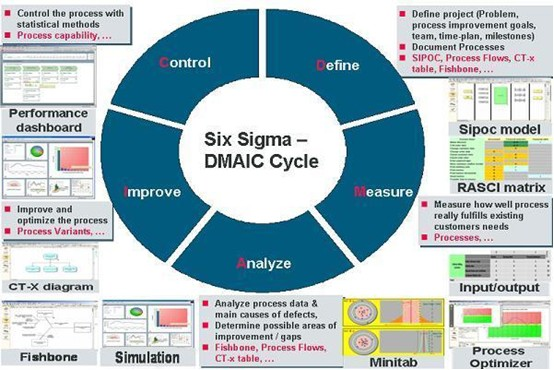Graph of the Six Sigma DMAIC cycle
