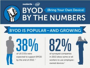 38% of U.S. CIOs support BYOD; 82% of companies allow some personal devices