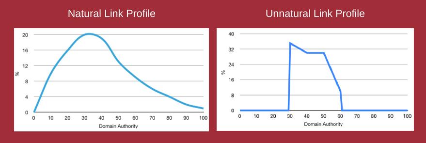 Natural vs Unnatural Link Profiles