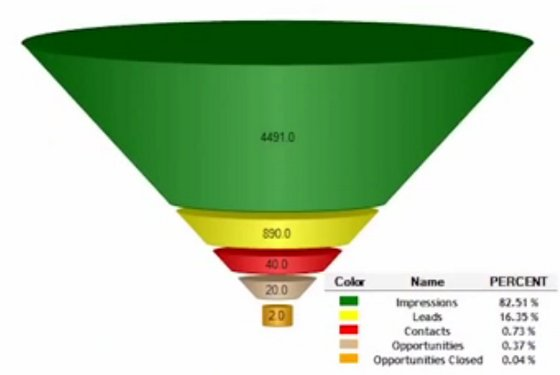 B2B Marketing Software funnel