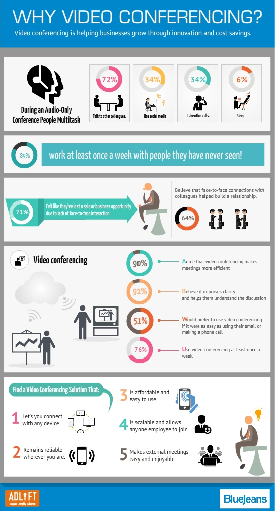 Why Video Conferencing Infographic