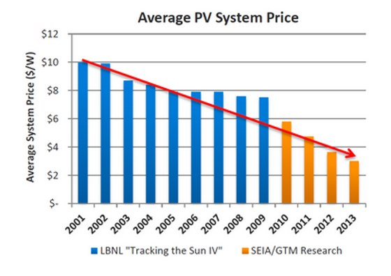 Average PV System Price