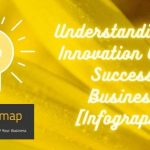 Understanding How Innovation Creates Successful Businesses [Infographics]