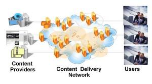 Illustration of a Content Deliver Network