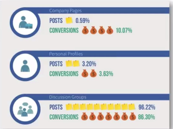 Conversion Rates of LinkedIn Activities