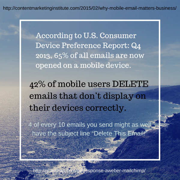 65% of email is opened on mobile phones - and promptly DELETED if it doesn't display properly.