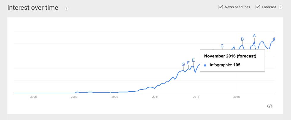 google trends infographic