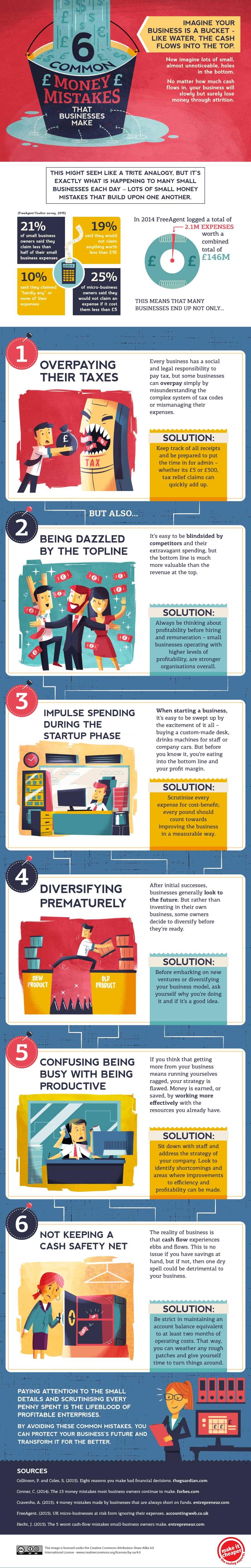 6 common money mistakes infographic