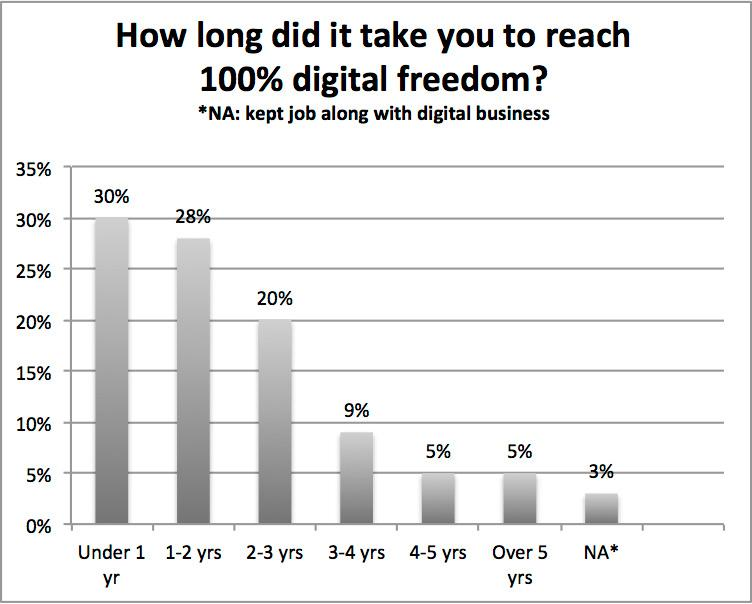 IBI Internet Business Insights Book: How Long Did Digital Freedom take?
