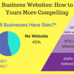 Small Business Websites: How to Make Yours More Compelling [Infographic + Video]