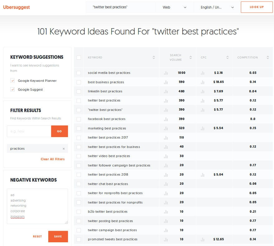 Ubersuggest Poweful Keyword Reasearch Example: Twitter Best Practices