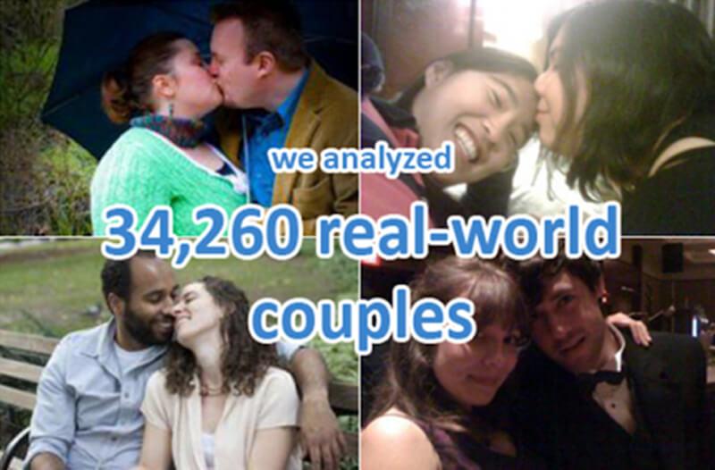 OkCupid Case Study