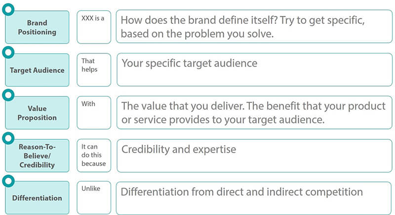 Brand Positioning, Target Audience, Value Proposition, Credibility, Differentiation Graph