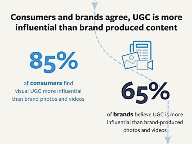 Venngage infographic User Generated Content (UGC)