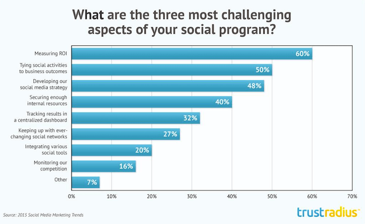 What are the 3 Most Challenging Aspects of Your Social Program