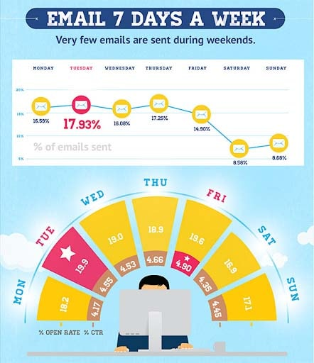 email open rate fact1