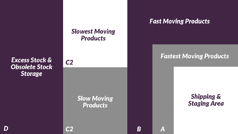 Fast and Slow Moving Products.PNG