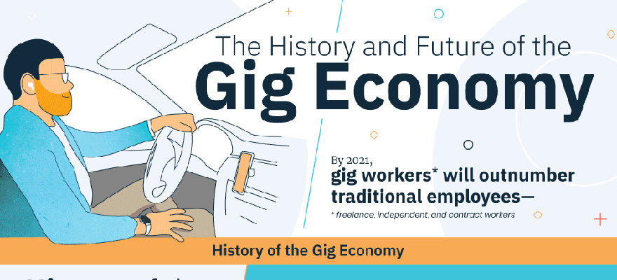 Gig Economy Infographic gigworker the history and future of the gig economy
