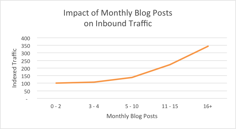 Impact of Monthly Blog Post on Inbound Traffic
