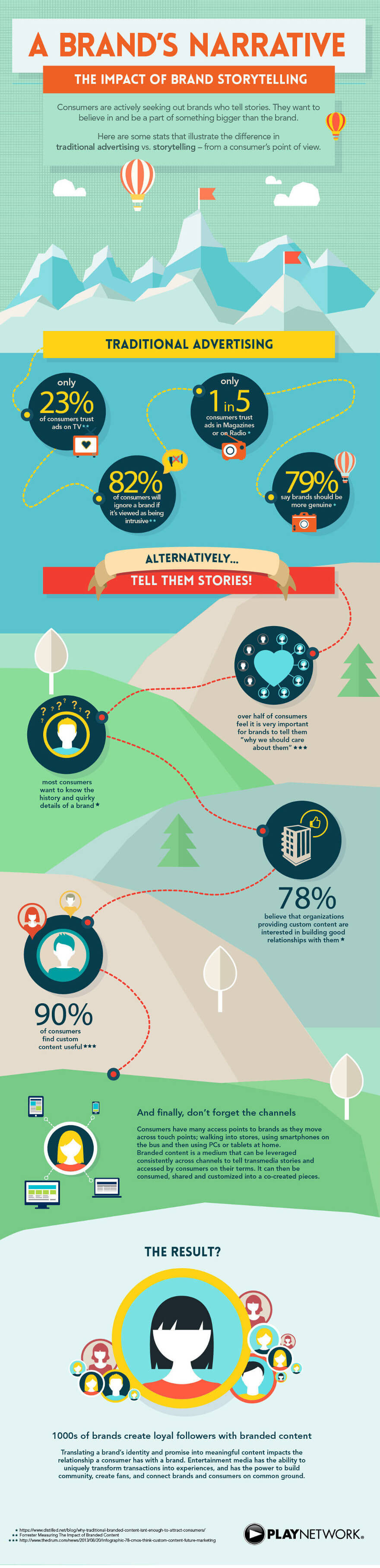 The Impact of Brand Storytelling [Infographic]