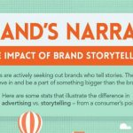 The Relevance of Storytelling in Brand Marketing [Infographics]