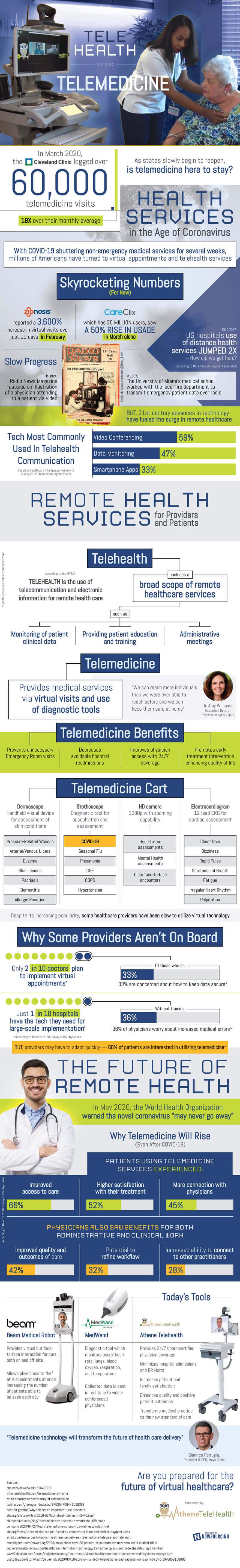 Telehealth vs Telemedicine infographic - mobile technology in healthcare