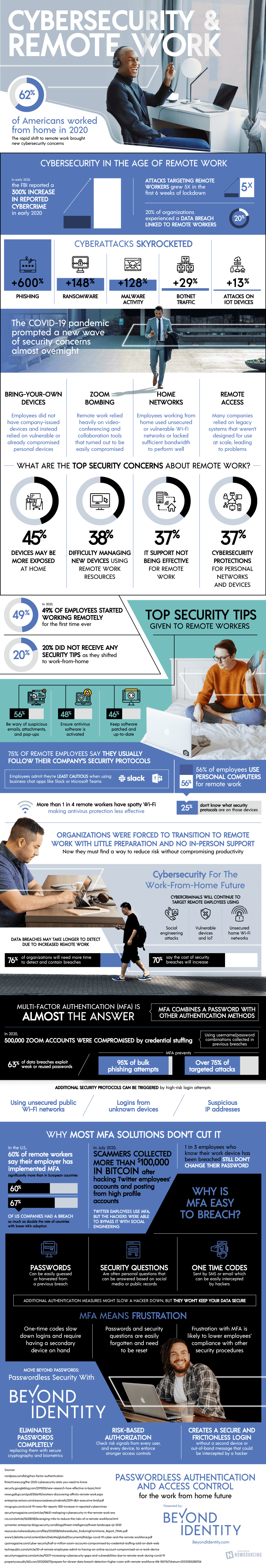 Cybersecurity and Remote Work Infographic