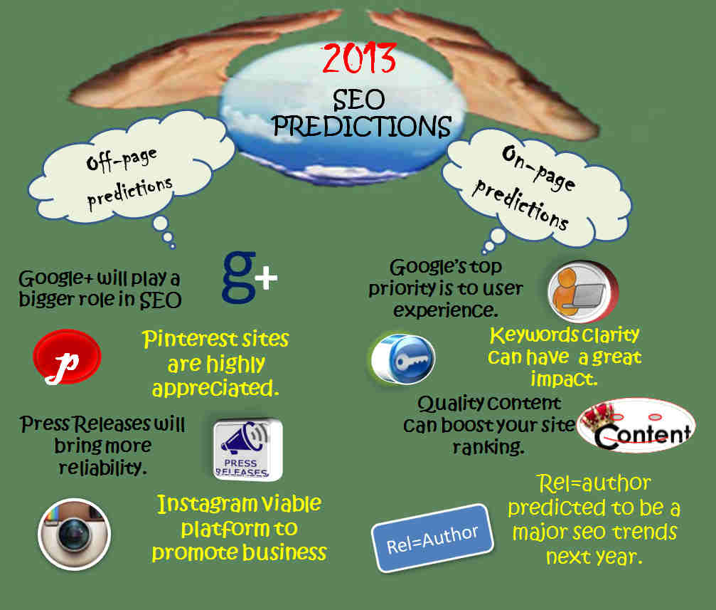 2013 SEO Predictions Infographic
