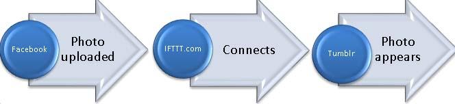 How IFTTT.com works