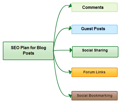 SEO plan for blog posts: comments, guest posts, social sharing, forum links, social bookmarking