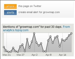 Topsy Analytics Graph for GrowMap
