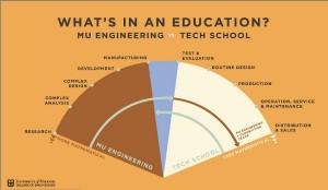Engineering Versus Tech School