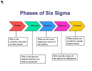 Phases of Six Sigma visual