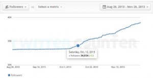 Twitter Counter Stats for 3 mos for GrowMap