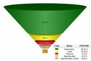 B2B Marketing Software funnel