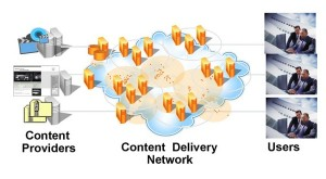 Illustration of a Content Deliver Network