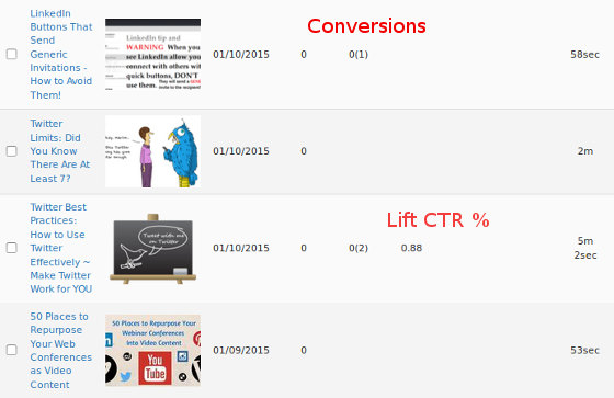TrenDemon content graph showing conversions and Lift CTR %