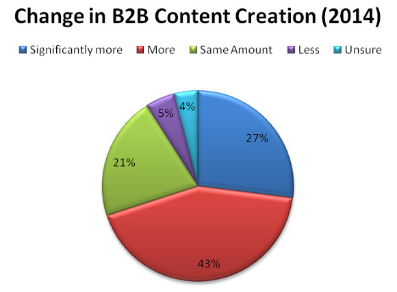 Change in B2B Content Creation 2014 from 10 Content Marketing Ideas You Can Use Right Now