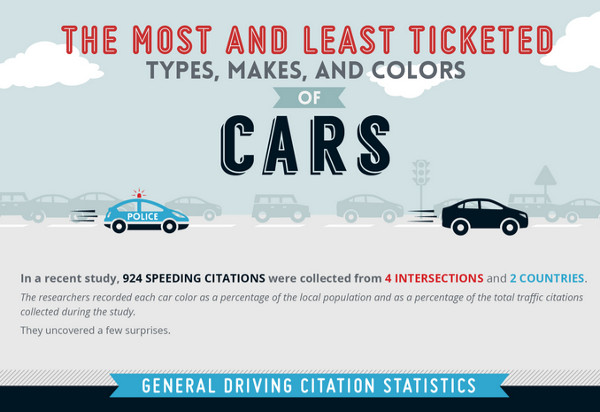 Most and Least Ticketed Cars by Type, Make and Color