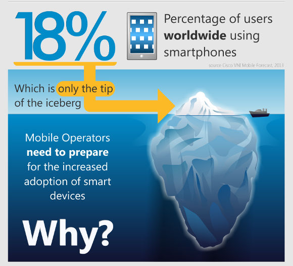 Future of Mobile Infographic