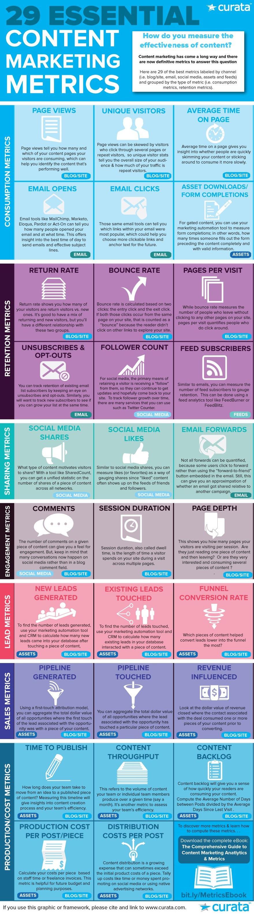 Content Marketing Metrics Infographic