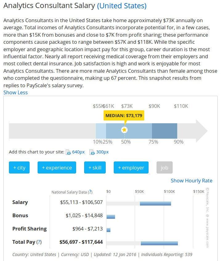 Analytics consultant salary