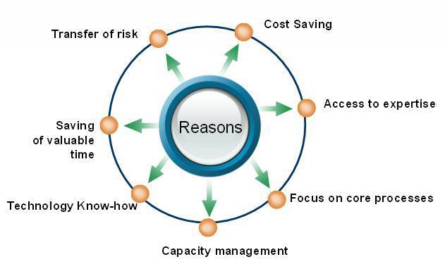 Advantages of Outsourcing Diagram