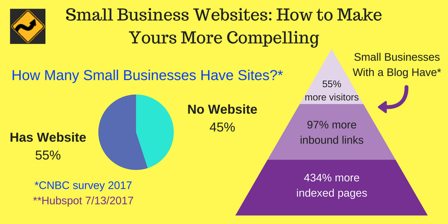Small Business Websites: How to Make Yours More Compelling [Infographic]