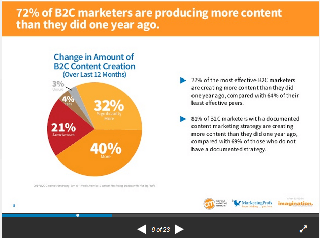 B2C marketers are producing more content