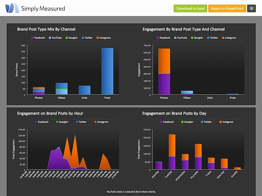 SimplyMeasured
